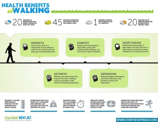 infographic on the health benefits of walking - building a treadmill desk