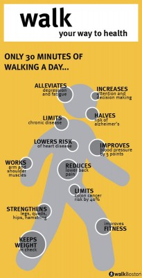 Building a treadmill desk: infographic on health benefits of walking